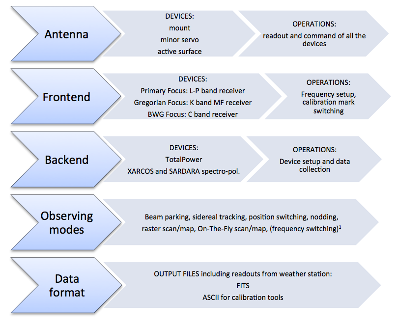 Overview — DISCOS Control Software 0 6 documentation